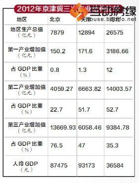 2012年京津冀三大产业结构比较