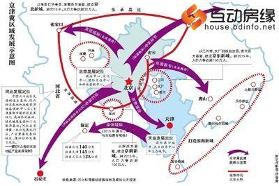 京津冀区域发展示意图
