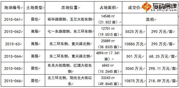 10月土拍不温不火 5宗成交吸金逾3亿