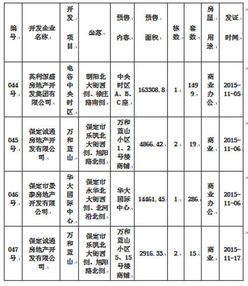 11月保定房地產市場分析報告