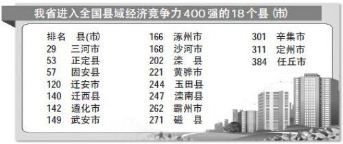沧州市两个县(市)全国县域经济竞争力400强