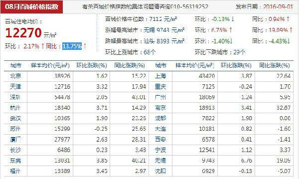 8月百城房价上涨2.17% 邯郸下跌0.58%