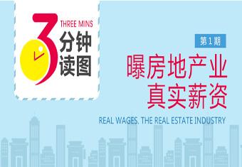 三分钟读图第1期:曝房地产业真实年薪