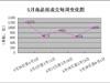 2014年5月石家庄楼市分析(组图)