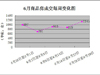 2014年6月石家庄楼市分析(组图)