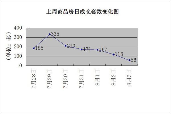 """第31周石家庄楼市成交分析报告""""七夕营销季""""火爆开启 楼市伺机反弹"""