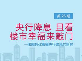 三分钟读图第25期:央行降息 且看楼市幸福来敲门