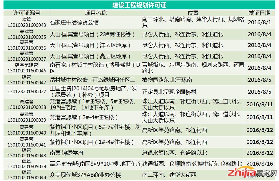 8月上半月27个规划证获批 含11个房地产项目