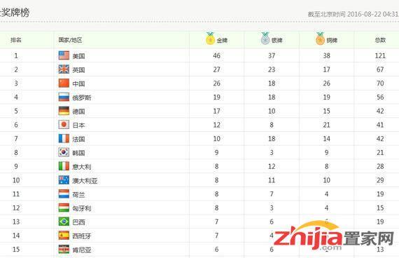 中国26金18银26铜奖牌榜第三 9战奥运金牌第五