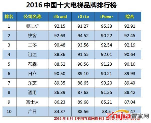 2016中国十大电梯品牌排行榜,你知道几个?