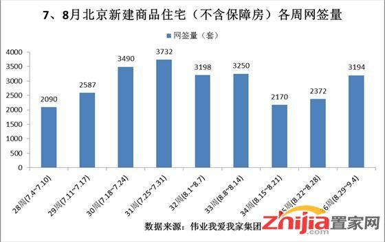 上周北京新房成交涨34% 二手房单周交易量破6000套