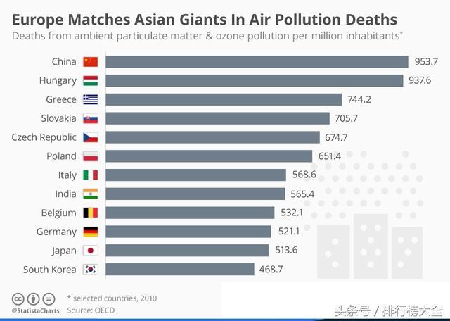 全球城市空气污染度排名 中国为石家庄居首