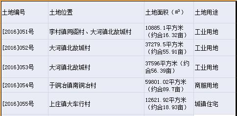 年末土拍进行时:石家庄鹿泉区5宗地成功出让 总成交价9183万