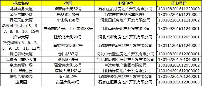 石市12个标准地名获批 南焦项目领衔7盘上榜