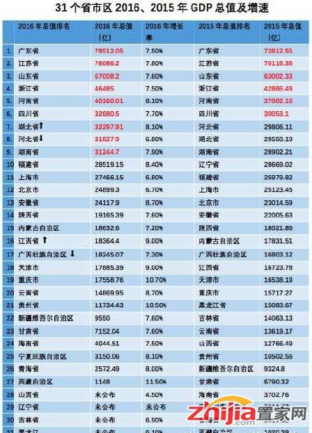21年河北gdp_2017年河北GDP总量3.6万亿 能否反超湖北 附图表