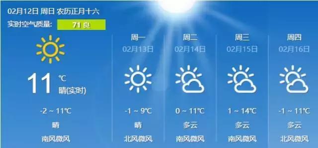 周一限行有变化!下周气温将飙至18°C!还好有这些好消息
