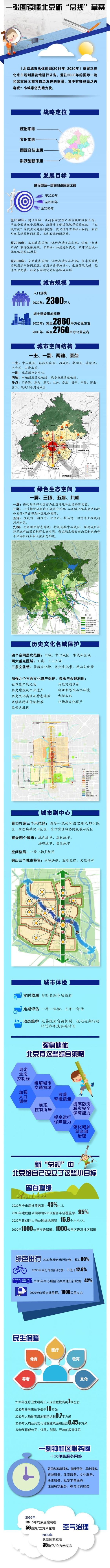 重磅!北京未来15年规划草案征意见:人口控制在约2300万