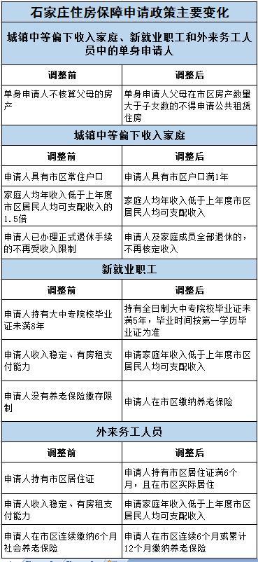 石家庄调整住房保障准入条件 4月1日起执行