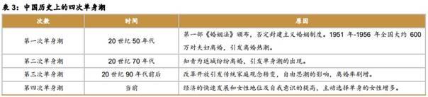 中国面临第四次单身潮 为什么单身狗越来越多