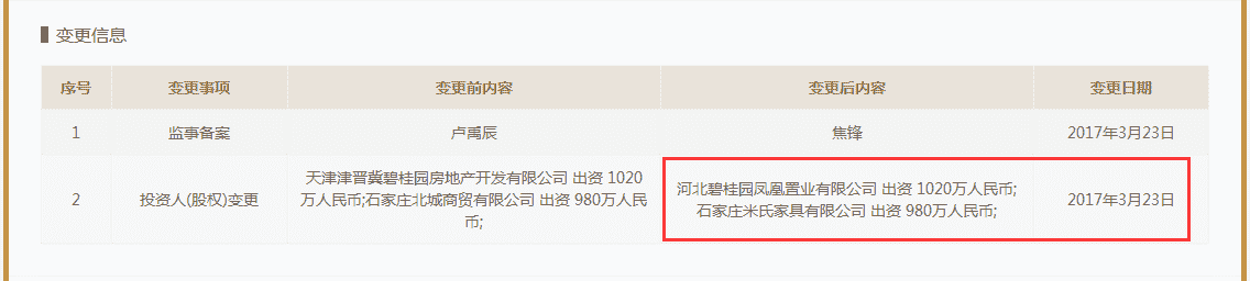 """碧桂园又大出手了!收购占地5400亩""""巨无霸""""造新城"""