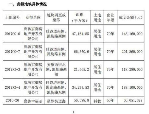 河北华夏幸福买下廊坊17万平米土地