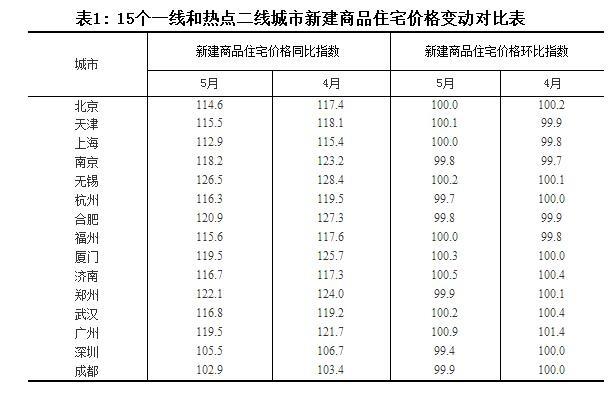 5月70城房价数据出炉 一二线城市平均涨幅继续回落