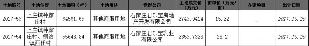鹿泉10月首拍!君乐宝成功拿下2宗180亩商业土地