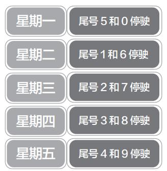 1月8日起限行尾号轮换 石家庄机动车限行尾号与北京同步