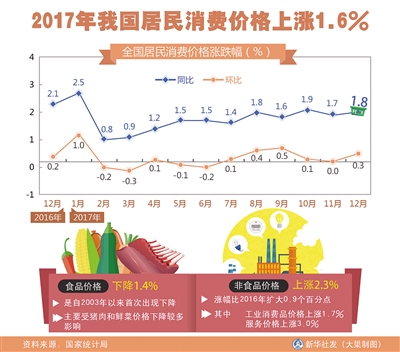 """""""一降一升""""致2017年 居民消费价格 温和上行"""