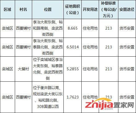 栾城区征地公告 征收2旧村333亩地建住宅