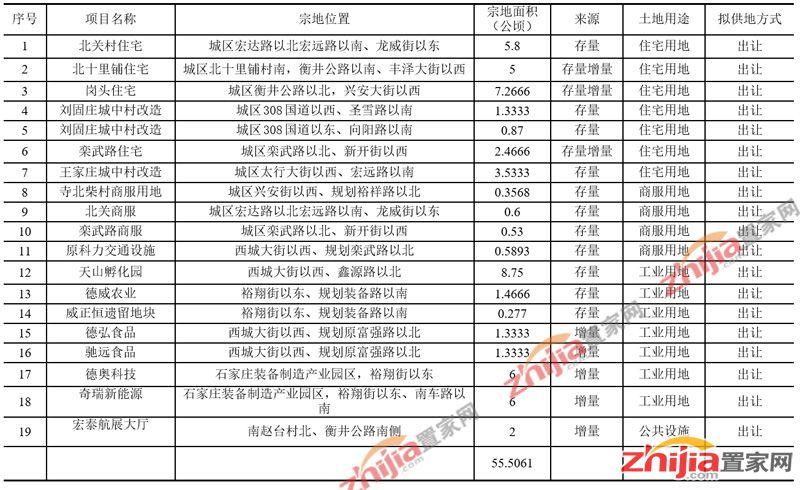 石家庄市栾城区2018年度国有建设用地供应计划