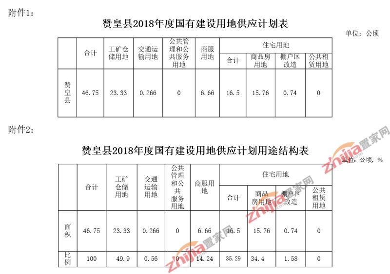 赞皇县2018年度国有建设用地供应计划
