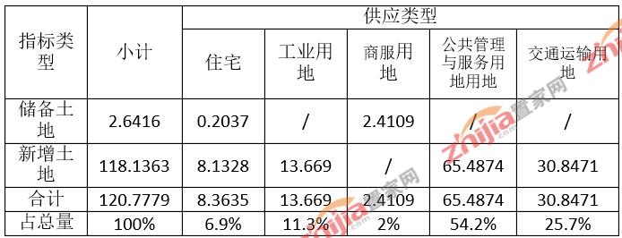 行唐县2018年度国有建设用地供应计划