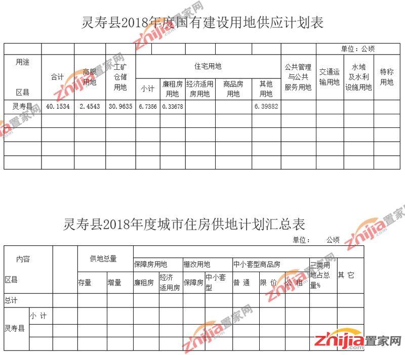 灵寿县2018年度国有建设用地供应计划