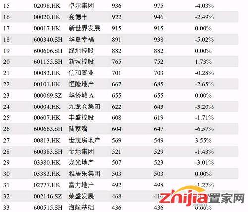 榜单丨4月中国上市房企市值百强榜出炉 中粮地产严重缩水