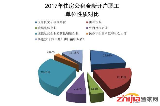 关于《河北省住房公积金2017年年度报告》的解读