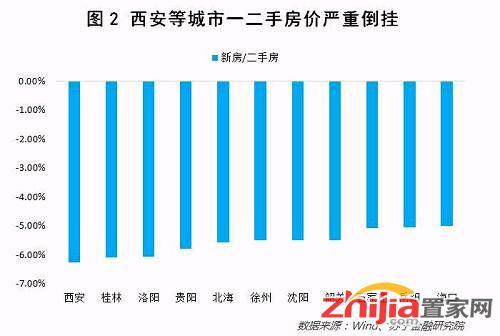 其次,一二手房价倒挂导致新房出现巨大的投资需求以及各种市场乱象。
