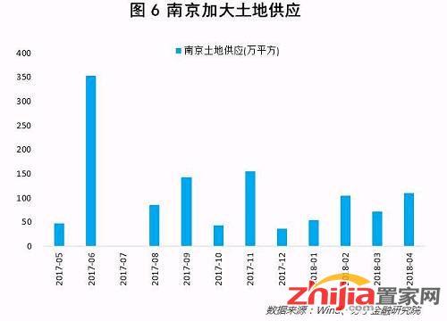 当然,人才引进势必会增加住宅需求。2017年南京常住人口增加6.5万人,其中自然增长3.1万人,人口净流入3.4万人。如果按照西安推出人才引进政策后9个月内吸引14万人才流入看,南京的人才引进大约相当于提供4-5年的人口净流入规模。这无疑会导致住宅需求的提升。