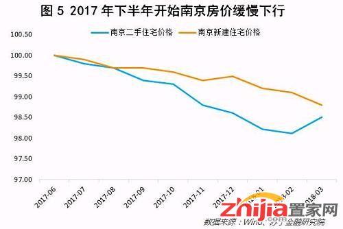 背后的原因是南京加大了土地的供应。2017年5月至2018年4月,南京一共推出了规划建筑面积达1200万平米的住宅用地,而过去6个月南京的月平均住宅销售面积为60万平米左右,这意味着过去一年南京推出的土地可以满足20个月左右的市场需求(参见图6)。这一水平还是较为充足的,很难引发涨价预期。