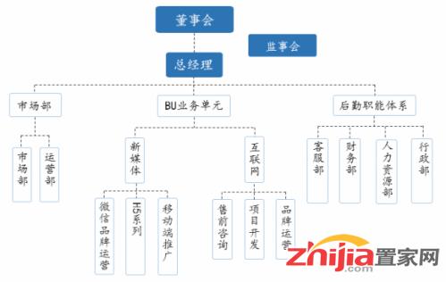博采网络组织结构图