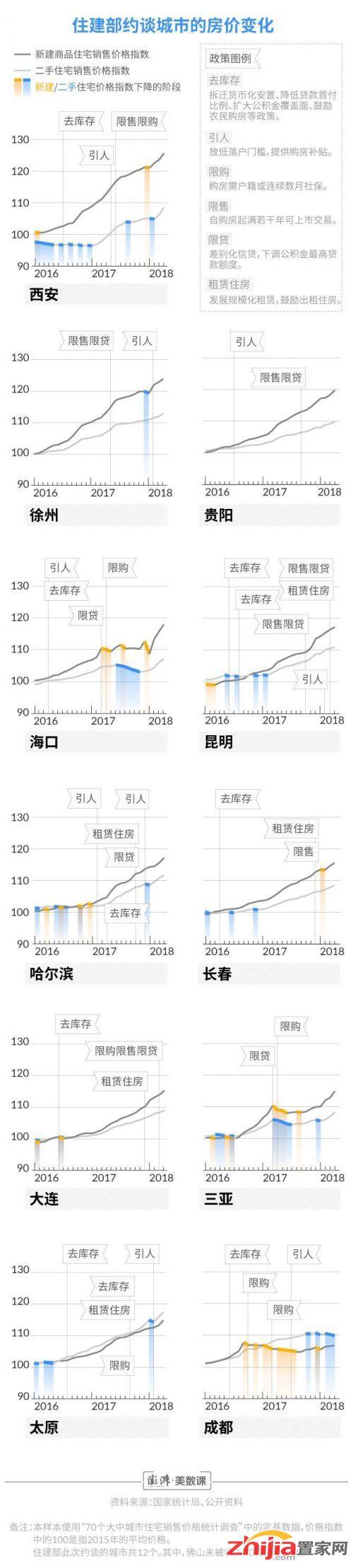 住建部约谈的这些城市 楼市在过去两年经历了什么?-中国网地产