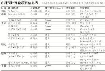 北京6月已有13个住宅项目获批入市