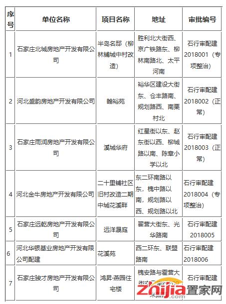 石家庄远洋晟庭、鸿昇·燕园等7个商品房项目将配建保障房