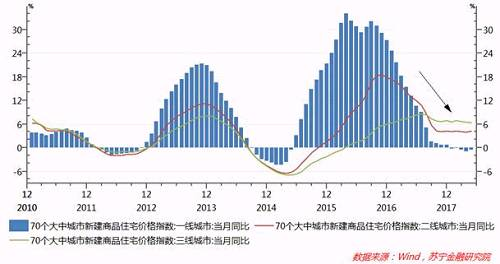 然而,中国房地产业协会的数据显示,5月份二手房价过万元的城市个数已经上升到69个,其中新增房价超万元城市全部来自三四线城市。国家统计局发布的全国40个大中城市房价数据也显示,今年5月三线城市住房均价首次破万,达到10109元/平米。全国100个大中城市中,三线城市与一二线城市房价之比分别达到0.202和0.657,均创下了2016年以来新高(参见下图)。由此可见,三四线城市房价洼地的优势正在减弱。