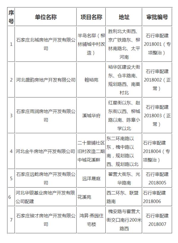 商品住房项目中配建保障房方案审批