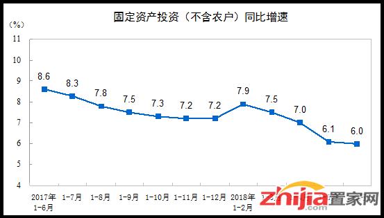 2018年1-6月份全国固定资产投资(不含农户)增长6%