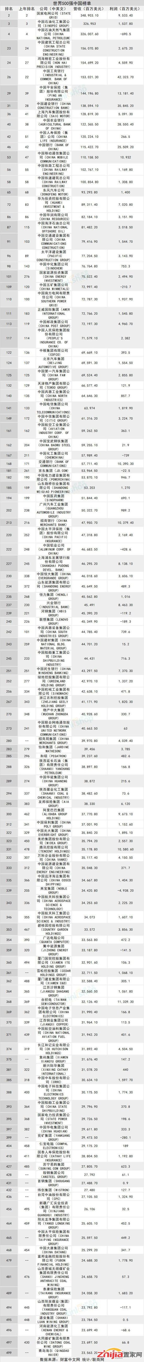 财富世界500强:上榜房企全部来自中国