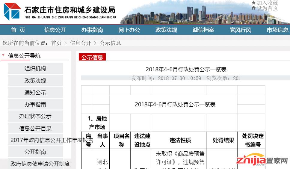 重磅!石家庄市曝光13个违法房地产项目