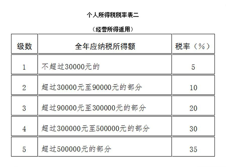 个人所得税10月1日起实施, 起征点提至每月5000元