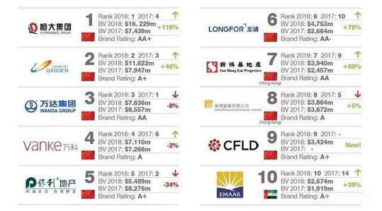 全球最有价值房地产品牌排行榜揭晓 恒大名列首位